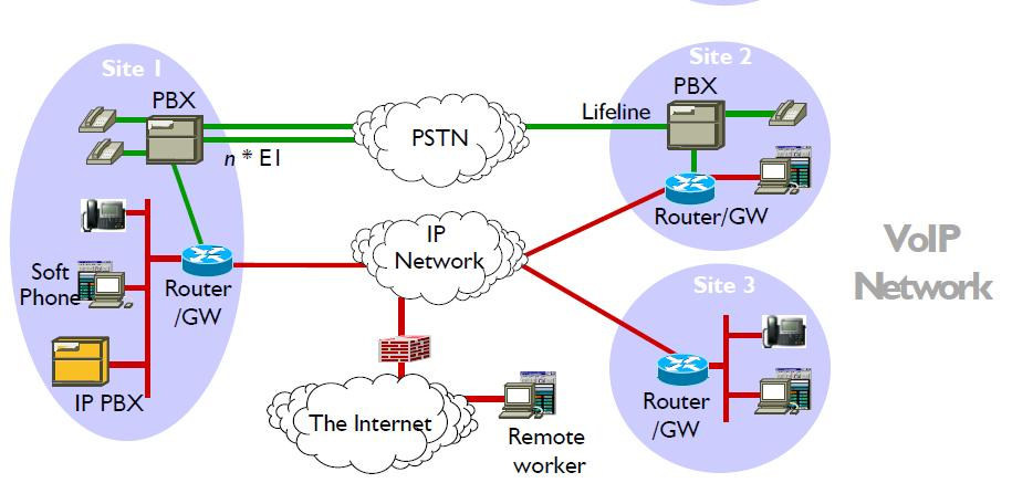 introduction to the network communication devices The advantages and disadvantages of using a network are discussed  (such as  printers and cds), exchange files, or allow electronic communications  with the  advent of the tablet computer, and the touch screen devices such as ipad and.