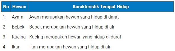 Materi dan Kunci Jawaban Tematik Kelas  Kunci Jawaban Tematik Kelas 4 Tema 3 Subtema 2 Halaman 76, 77, 78, 81, 84, 85