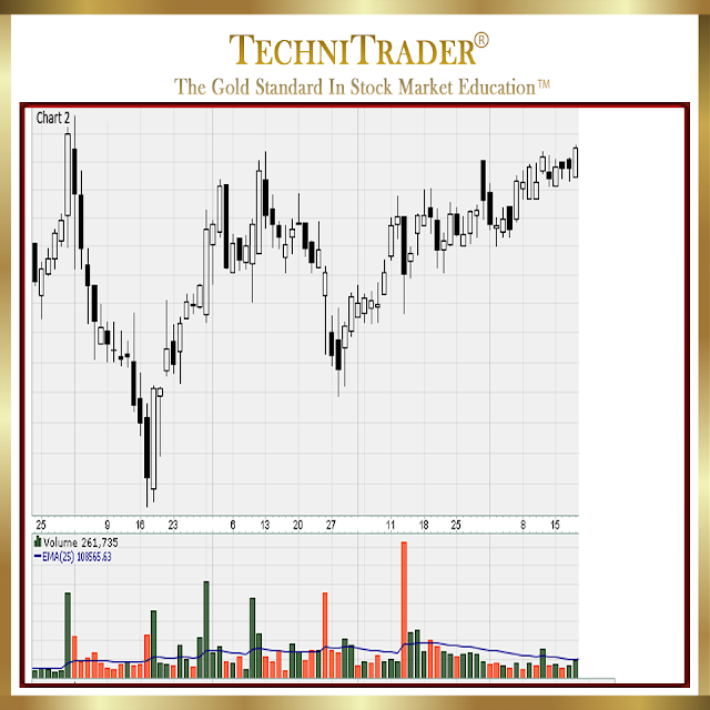 chart example with similar setups of Engulfing Whites, after a period of Consolidation - technitrader