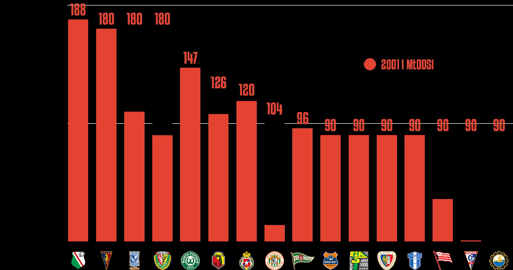 Klasyfikacja klubów pod względem rozegranego czasu przez młodzieżowców w4.kolejce PKO Ekstraklasy<br><br>Źródło: Opracowanie własne na podstawie ekstrastats.pl<br><br>graf. Bartosz Urban