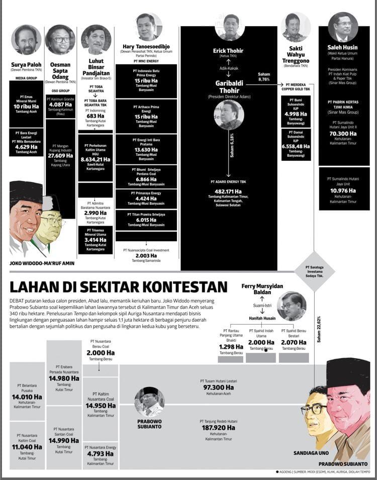 Berikut Orang-Orang di Lingkaran Jokowi yang Kuasai Ribuan Hektar Lahan