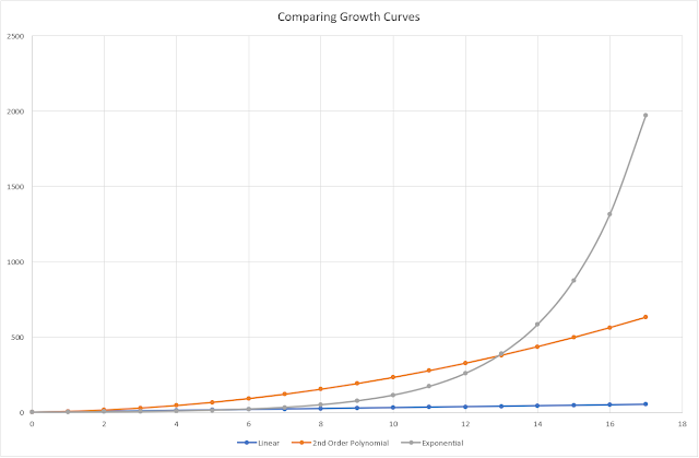 Comparing Growth Curves