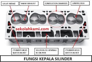 fungsi kepala silinder