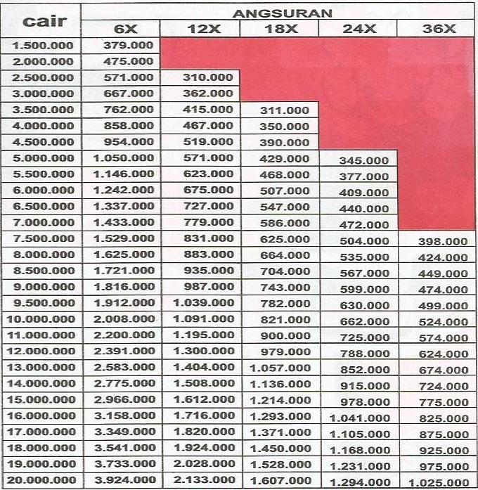Hasil gambar untuk Tabel Angsuran Bank Sinarmas