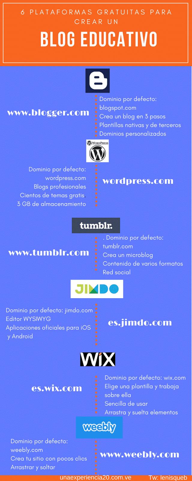 Infografía Plataformas creación blog