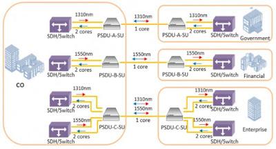 opcom2 - OPCOM100-PSDU - Mux/Demux pasivos para combinar uno o incluso dos servicios bidireccionales sobre una única fibra unidireccional