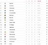 (2-0) : en la intensísima niebla del estadio do Bessa se perdió este jueves noche el Sporting Clube de Braga