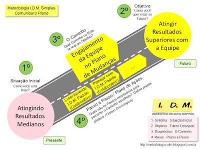 Curso Liderança Engajamento da Equipe Processo Colaborativo IDM