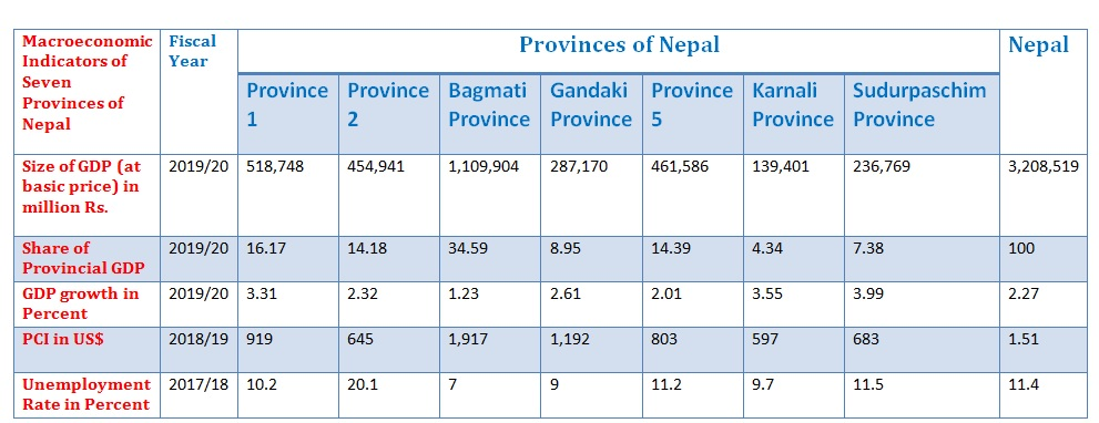 Macroeconomic-indicators-of-seven-provinces-states-of-nepal.png