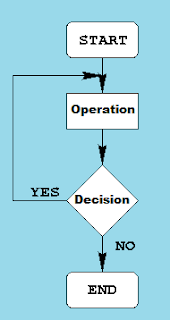 System or Process Flow Charts