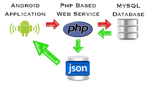 Cara Mengambil Data JSON dengan PHP