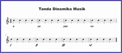 gambar tanda dinamika musik