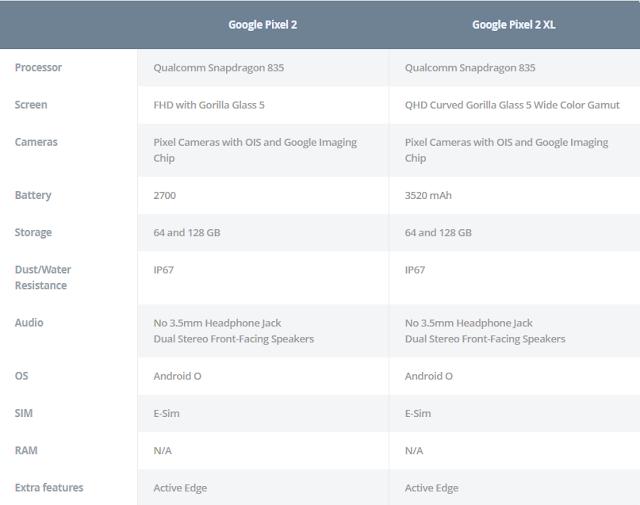 Dezvăluiri cu privire la specificațiile Google Pixel 2 și Pixel XL 2