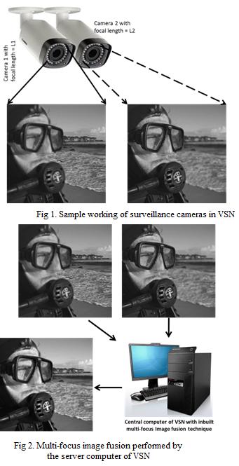 Multi-focus image fusion