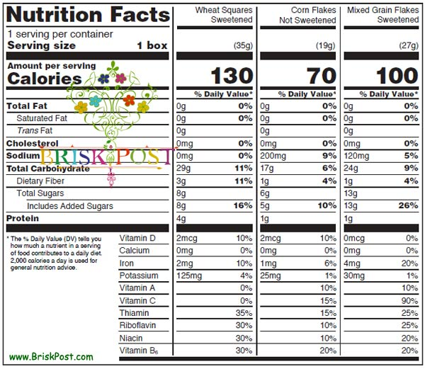 Nutrition Facts Label | Food Label | Nutrition Information Panel (Aggregate display)