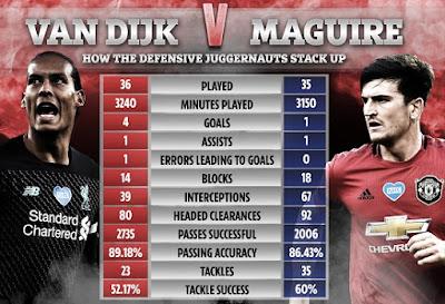 Thống kê cho thấy Maguire vượt trội… Van Dijk 2