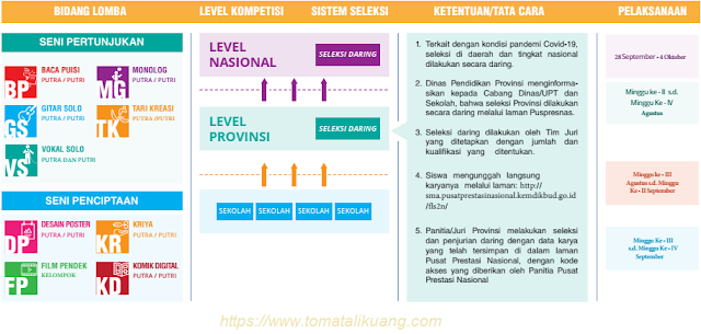 mekanisme seleksi fls2n sma provinsi tahun 2020 tomatalikuang.com
