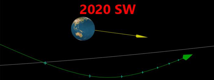 asteroide 2020 SW máxima aproximação com a Terra em 24 setembro