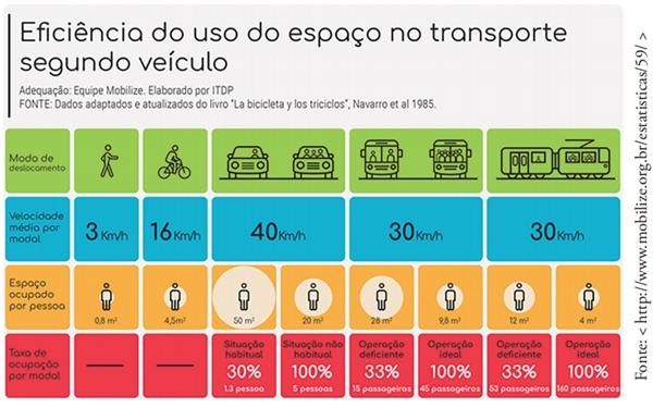 FDSBC 2020: A mobilidade sempre representa um desafio ao planejamento urbano, especialmente nas grandes metrópoles mundiais.