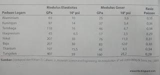 Tabel modulus elastisitas logam