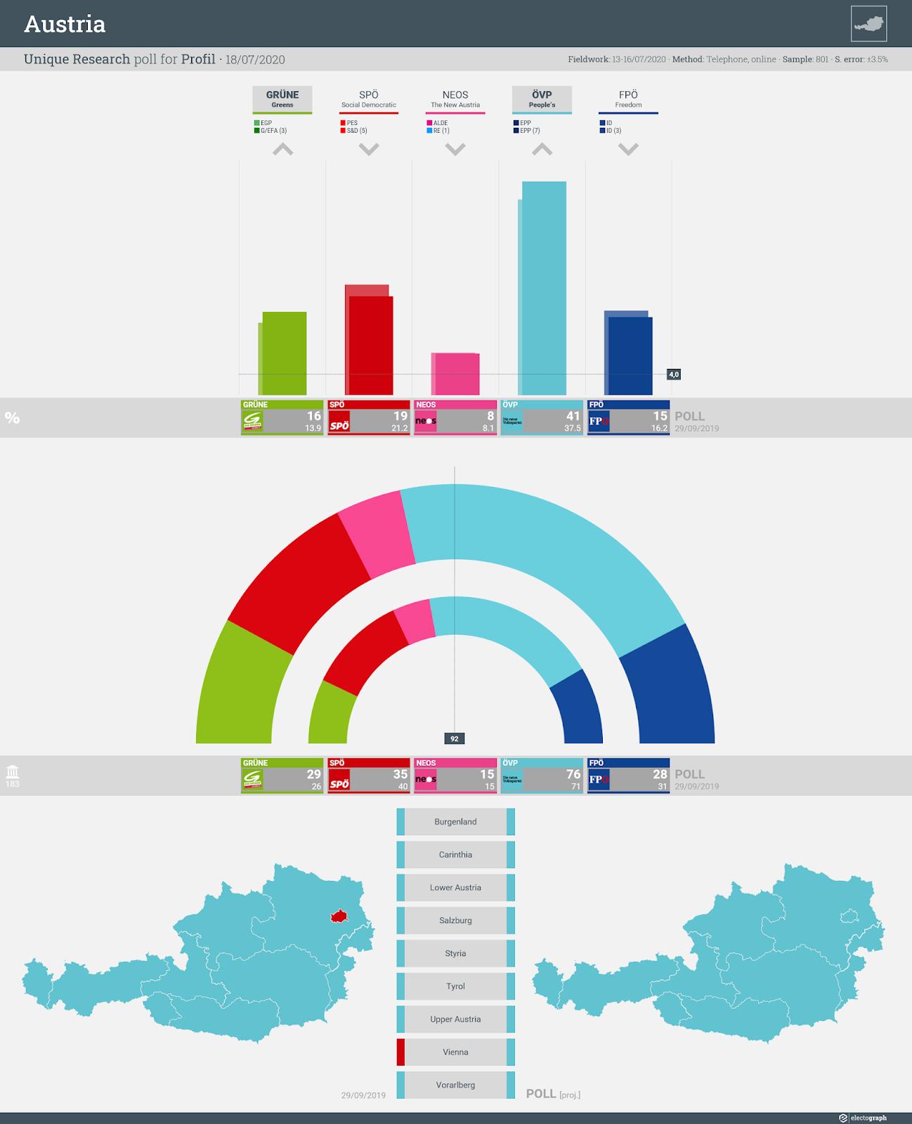 AUSTRIA: Unique Research poll chart for Profil, 18 July 2020