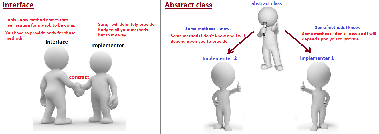real time example of abstract class and interface in java