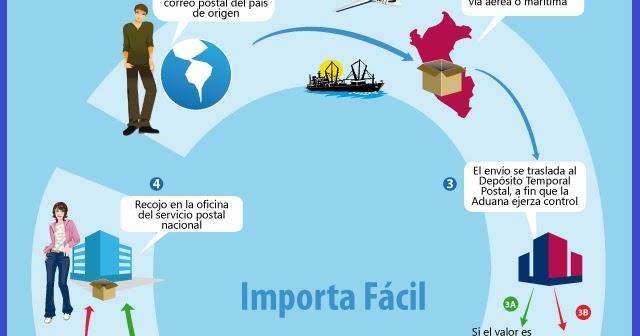 Software para negocios como importar procesos de importacion for Oficinas dhl peru