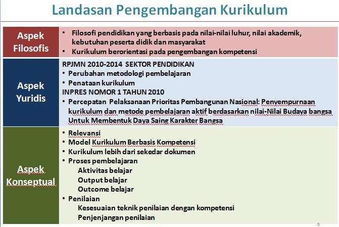 Dilema Kurikulum Pendidikan di Indonesia