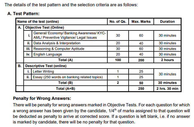 SBI CBO Exam Pattern
