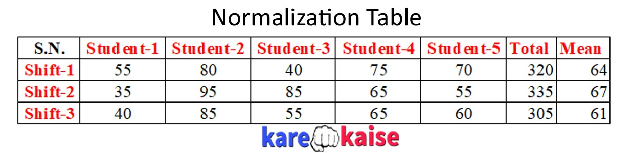 normalization-table-in-hindi