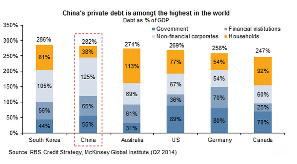True Economics: 29/4/15: China's Debt Pile is Frightening