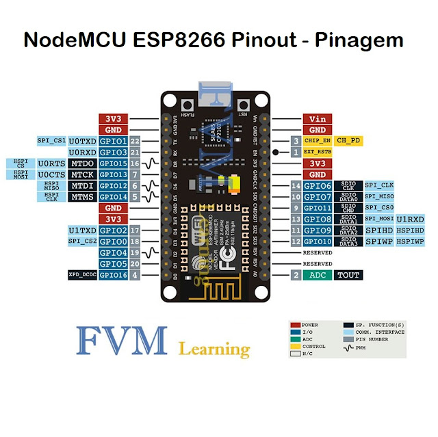 NodeMCU ESP8266 Pinout GPIO, Pinagem