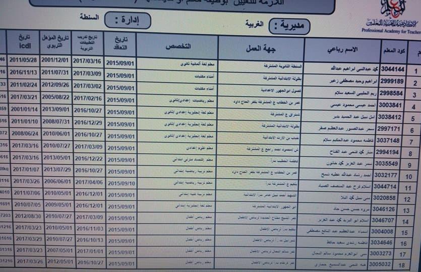 """وزارة التربية والتعليم وتعيين 3270 معلم بجميع المحافظات """" كشوف المعلمين لجميع التخصصات """" اضغط هنا"""