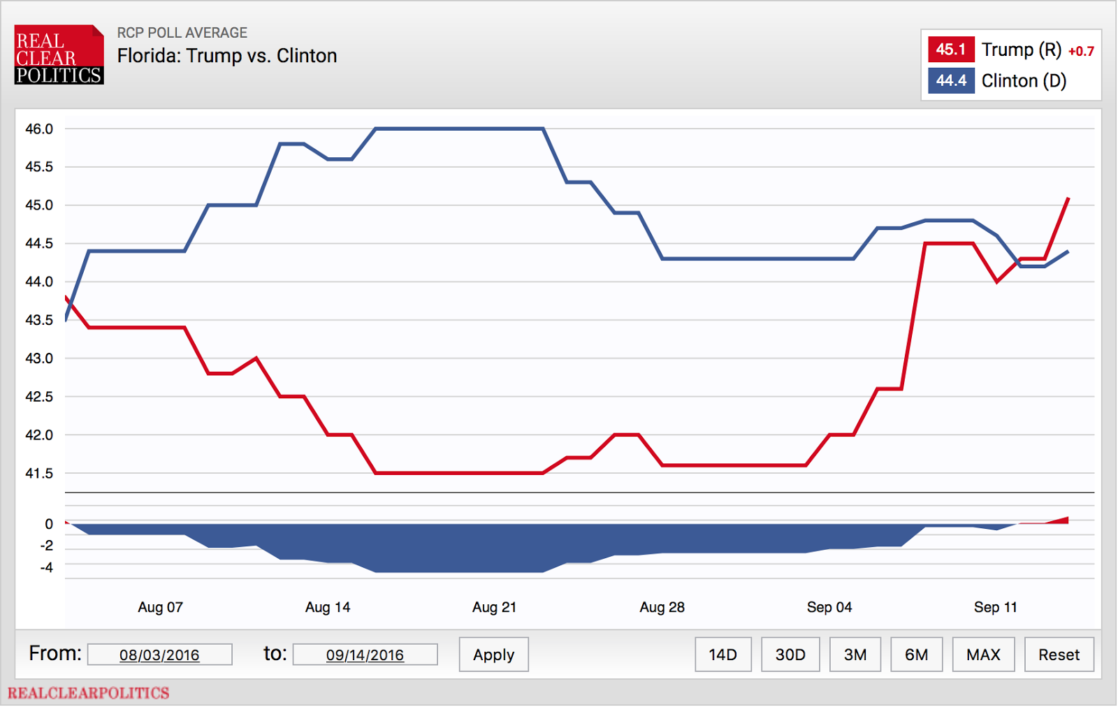 from real clear politics since august 3 2016 until a swift rise in the polls for trump on august 3 2016 that surpassed clinton on september 12 2016