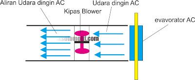cara kerja blower AC