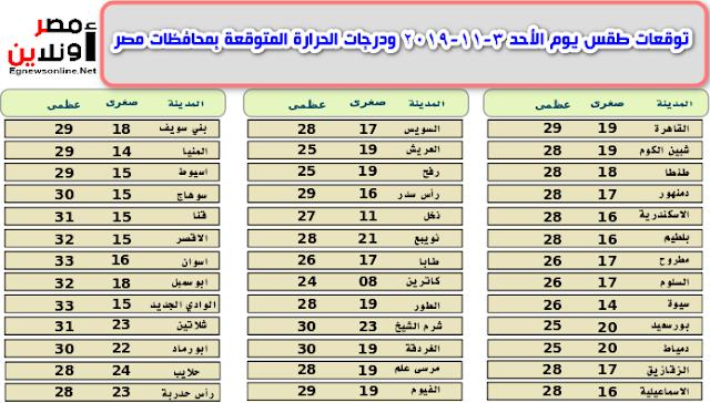 توقعات طقس يوم الأحد 3-11-2019 ودرجات الحرارة المتوقعة بمحافظات مصر