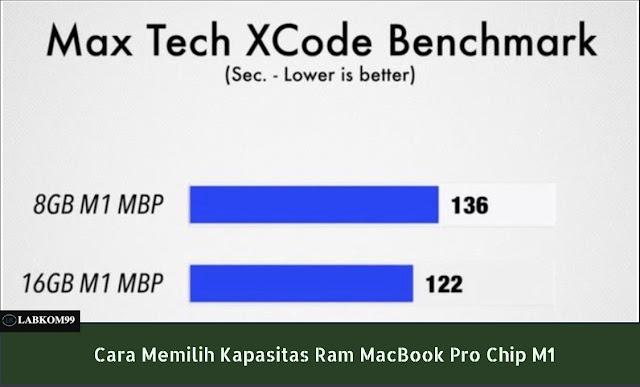 Cara Memilih Kapasitas Ram MacBook Pro Chip M1