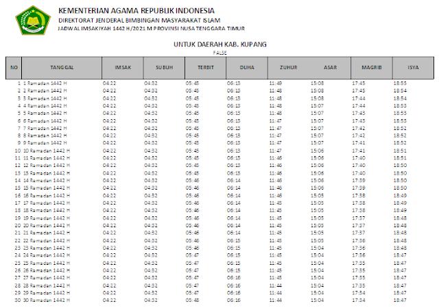 Jadwal Imsakiyah Ramadhan 1442 H Kabupaten Kupang, Provinsi Nusa Tenggara Timur
