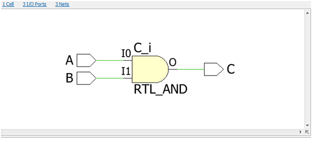 vhdl code for and gate using dataflow modeling