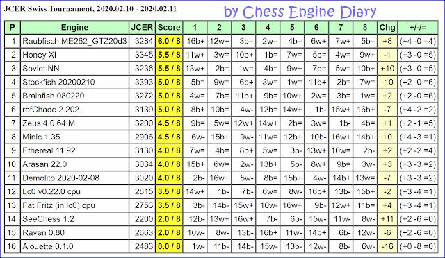 JCER Tournament 2020 - Page 2 2020.02.10.SwissTournament