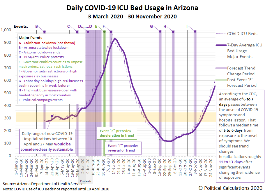 Daily COVID-19 ICU Bed Usage in Arizona, 3 March 2020 - 30 November 2020