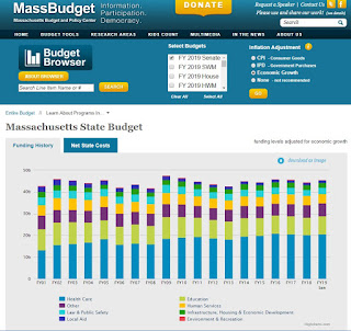 Massachusetts Budget and Policy Center's latest Budget Monitor