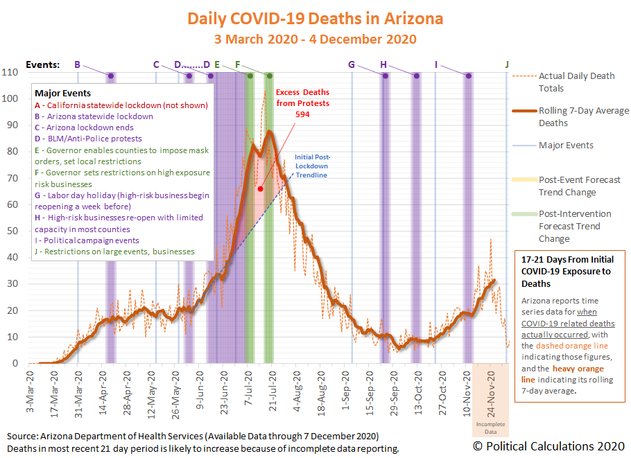 Daily COVID-19 Deaths in Arizona, 3 March 2020 - 4 December 2020 (based on data available through 7 December 2020)