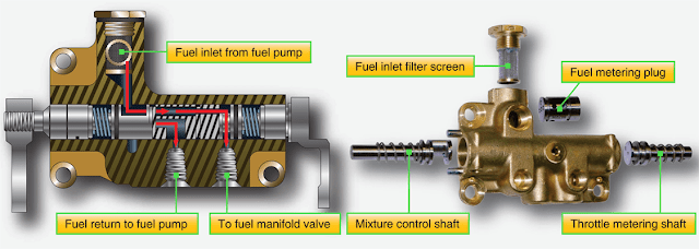 Aircraft Reciprocating Engine Fuel Injection Systems