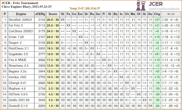 Chess Engines Diary - Tournaments 2021 - Page 8 2021.05.23.JCEFritzTournament