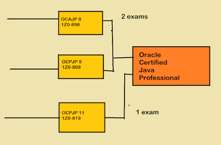 OCPJP 11 or OCAJP 8? Which Java Certification should You Take in 2021?