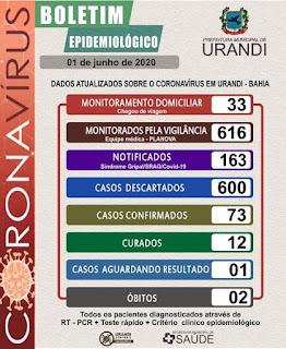 Boletim de coronavírus em Urandi