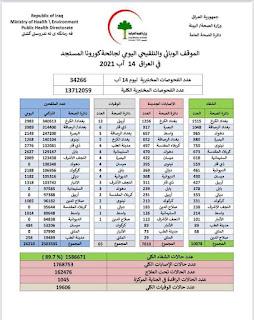 الموقف الوبائي والتلقيحي اليومي لجائحة كورونا في العراق ليوم السبت الموافق ١٤ اب ٢٠٢١