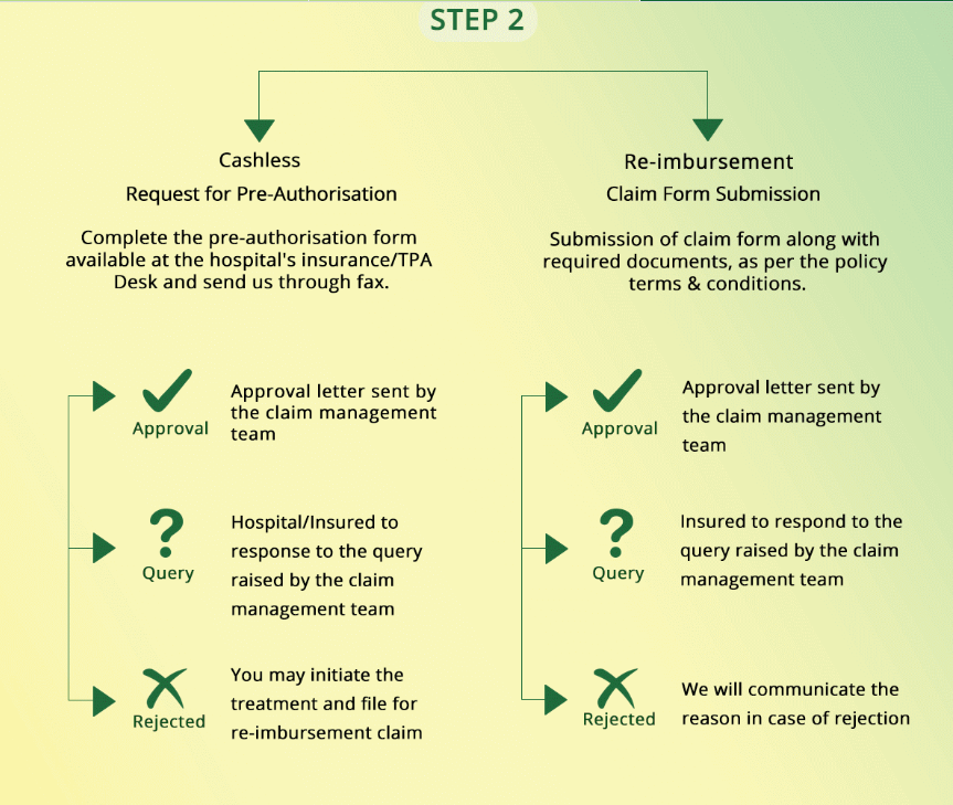 What is the Process for Hospitalization of Religare Health ...