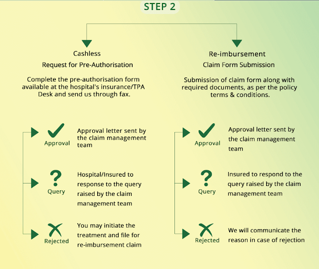 What is the Process for Hospitalization of Religare Health Insurance